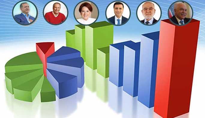 Referandumda yüzde 60 diyen AKP anketçisinin son rakamları