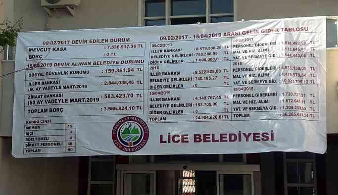 Lice Belediyesi'ni 7 milyon 536 binle alan kayyum 3 milyon 586 bin borç bıraktı