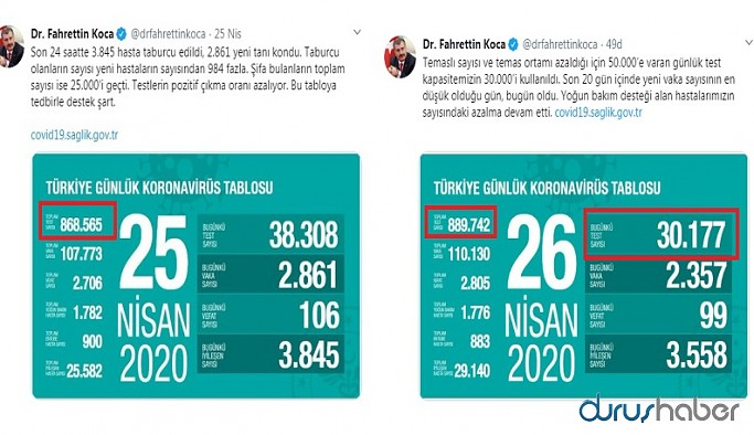Sağlık Bakanı Fahrettin Koca'nın tablosu kafaları karıştırdı! 9 bine yakın test eksik yazıldı