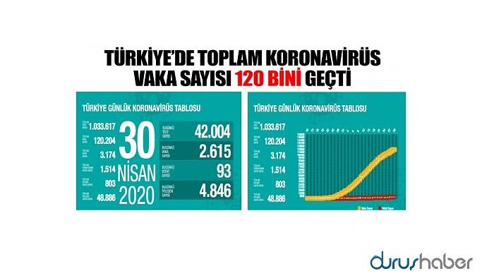 Türkiye'de koronavirüs nedeniyle hayatını kaybedenlerin sayısı 3 bin 174'e yükseldi