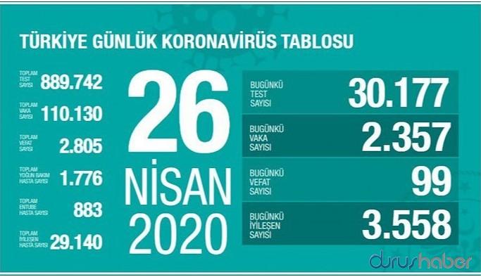 Türkiye'de koronavirüsten ölenlerin sayısı 2 bin 805'e yükseldi