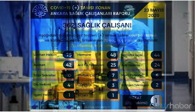 Ankara'da 362 sağlık çalışanı koronavirüse yakalandı