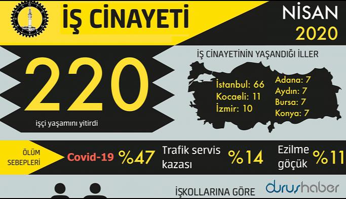 Nisan'da 220 işçi hayatını kaybetti