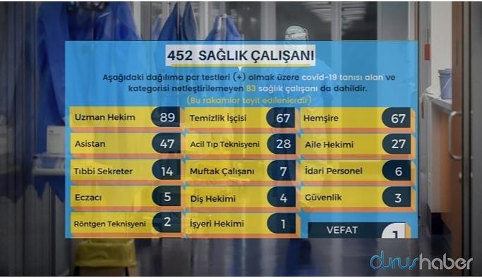 Ankara'da 452 sağlık çalışanında korona çıktı