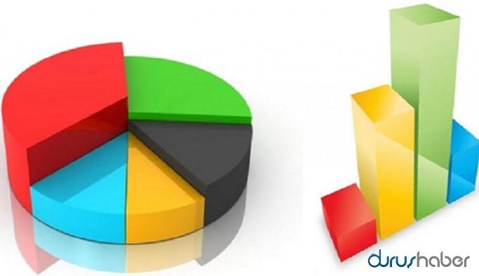 Dikkat çeken anket: CHP seçmeni HDP'ye, AKP seçmeni yeni partilere yöneldi