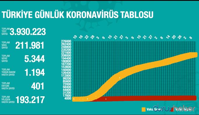 Türkiye'de bin 12 yeni vaka