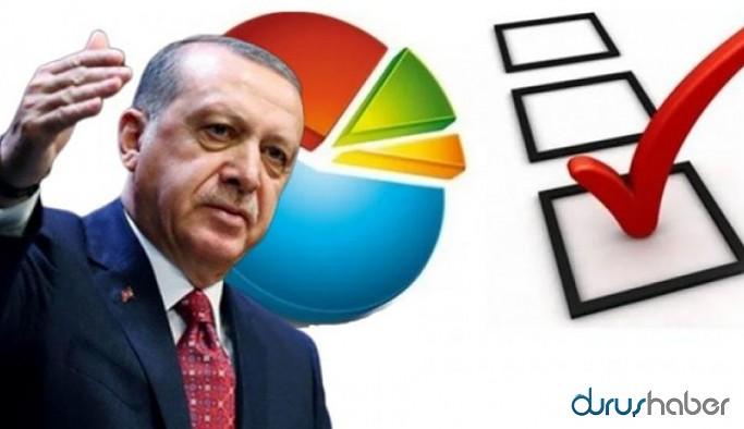 MAK Araştırma son anket sonuçlarını paylaştı: İşte partilerin son durumları...