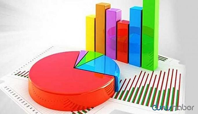 Anketin sonucu şaşırttı: Bugüne kadar görülmüş en yüksek oran!