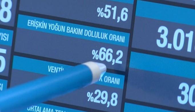 Yoğun bakım uyarısı: Doluluk oranı artarsa alarm söz konusu olacaktır