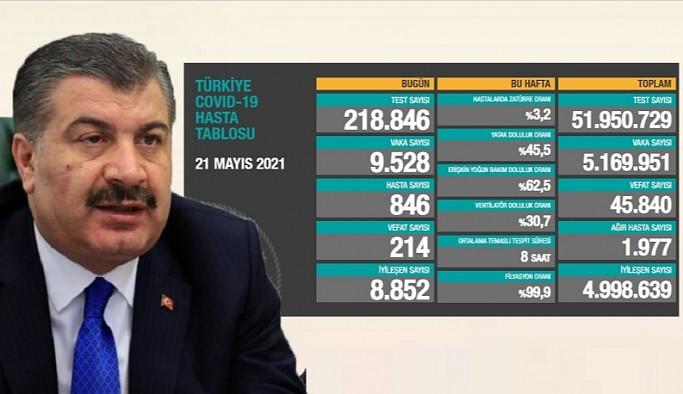 Türkiye'de koronavirüsten 214 kişi daha hayatını kaybetti!