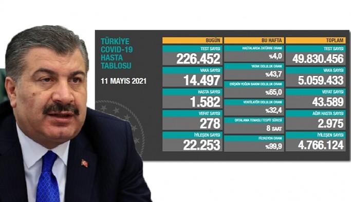 Türkiye'de koronavirüsten 278 kişi daha hayatını kaybetti!