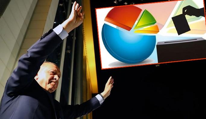 AKP'ye yakın anket şirketinin sonuçlarına göre, Erdoğan ilk kez kaybetti
