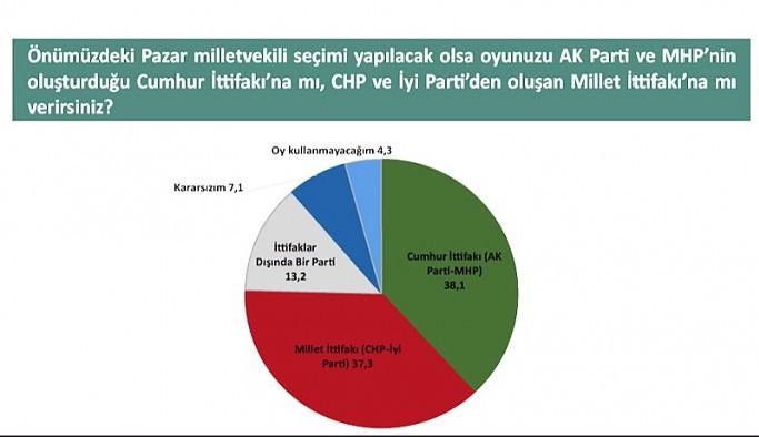 Yeni anket: Cumhur İttifakı ile Millet İttifakı arasındaki fark yüzde 1'den az