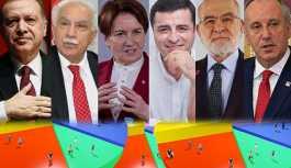 MAK anketine göre ülkenin en büyük sorunu ve adayların oy oranı