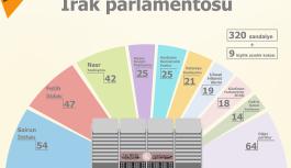 Yeni Irak parlamentosunda sandalye dağılımı