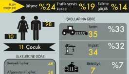 İSİG: En az 108 göçmen-mülteci işçi yaşamını yitirdi