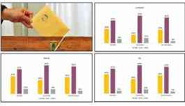 Rawest'ten 3 büyükşehirde seçim tahmini: HDP 2014 sonuçlarını aşıyor