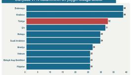 Türkiye'de internet yasağı VPN'le aşılıyor: Dünya sıralamasında 3. oldu