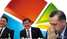 Ne DEVA ne Gelecek Partisi.... İşte Erdoğan'ın uykusunu kaçıran yüzde 7