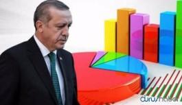Halkın yüzde 58'ine göre ekonomik durum önceki yıldan daha kötü