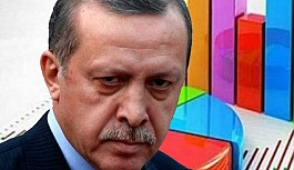 AKP'ye bir kötü haber daha! İşte son oy oranı